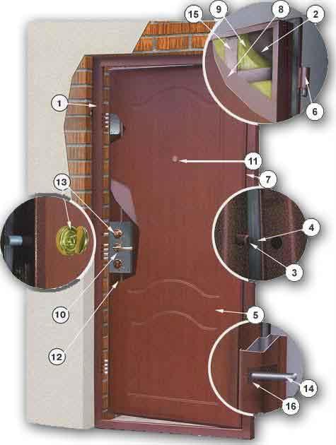 Технологический процесс производства стальных дверей