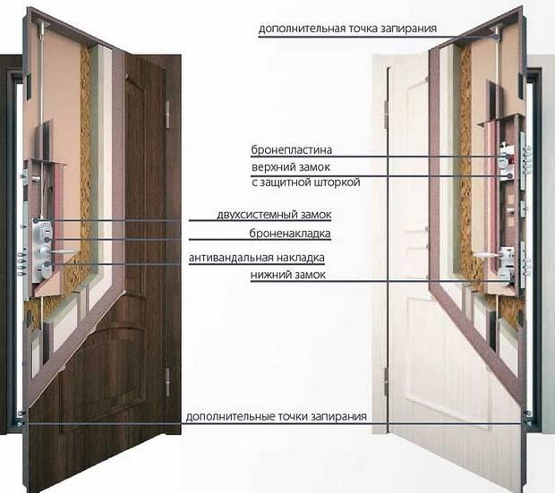 Правильный выбор и установка входной двери в квартиру