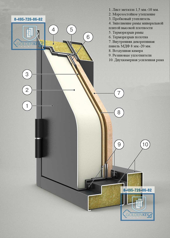 Конструкция двери с терморазрывом № 1