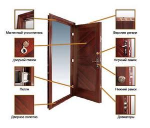 Как выбрать фурнитуру для входных дверей в квартиру